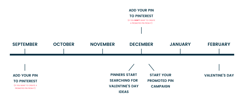 How To Plan Your Pinterest Marketing For The Year | Example plan